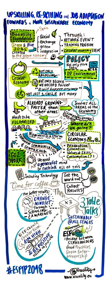 Graphic recording - WS Sustainability